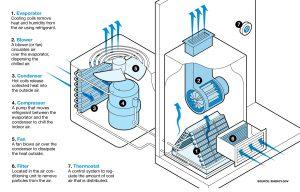 Diagram of your AC Unit and how it functions